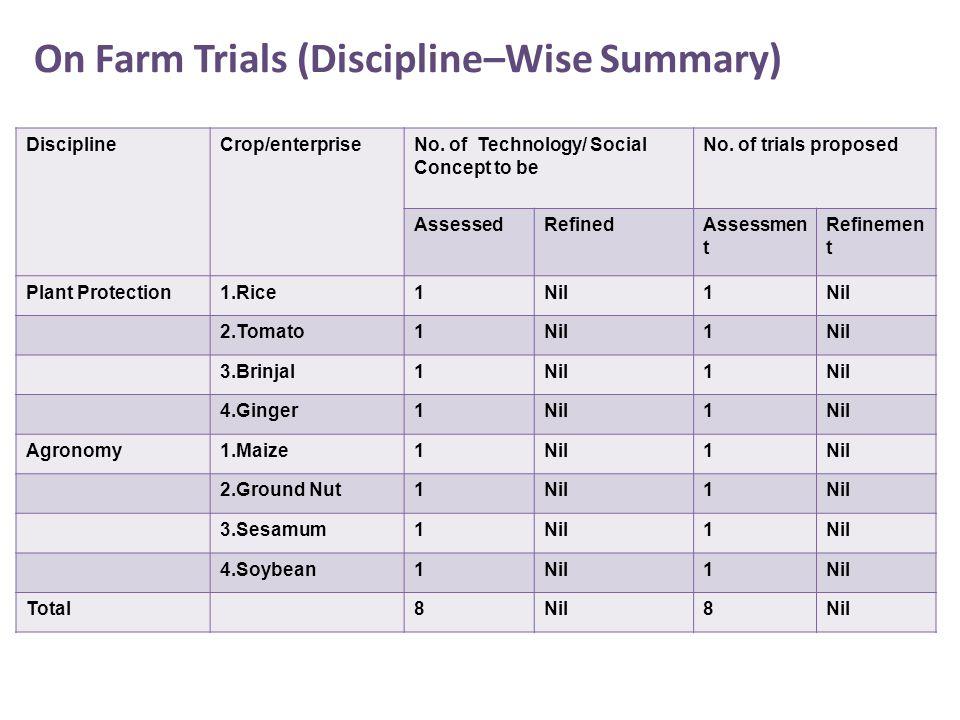 On Farm Trials (Discipline–Wise Summary) DisciplineCrop/enterpriseNo.