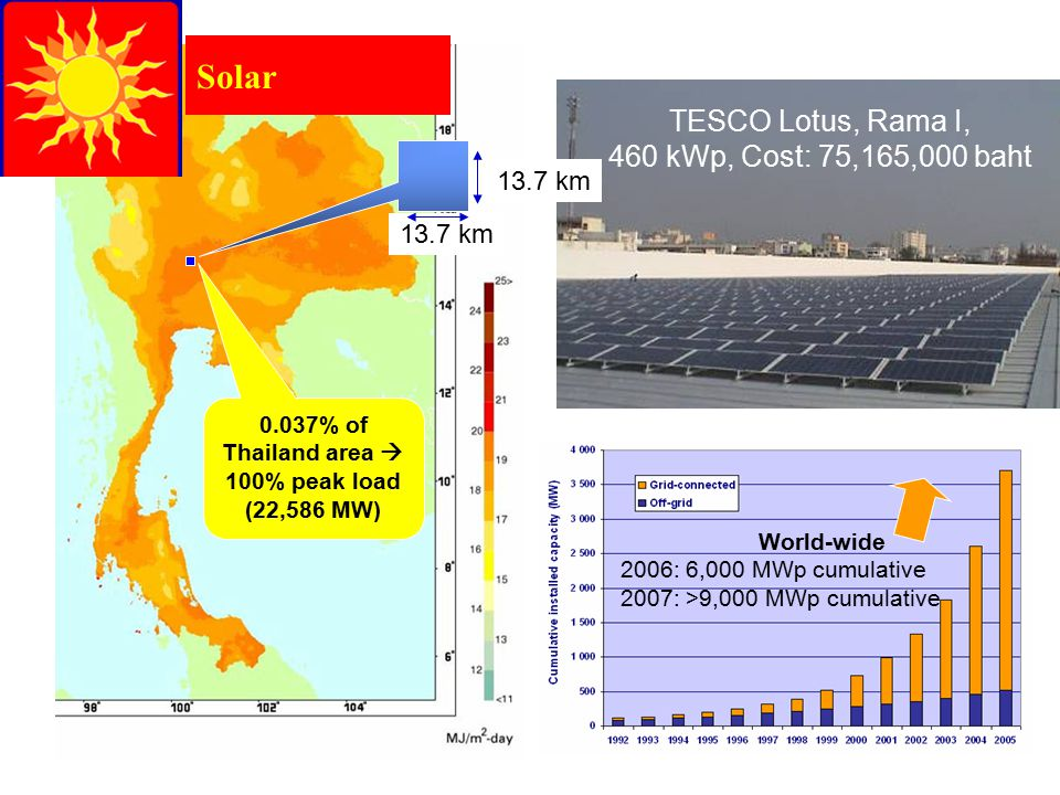 13.7 km Solar 0.037% of Thailand area  100% peak load (22,586 MW) TESCO Lotus, Rama I, 460 kWp, Cost: 75,165,000 baht World-wide 2006: 6,000 MWp cumu