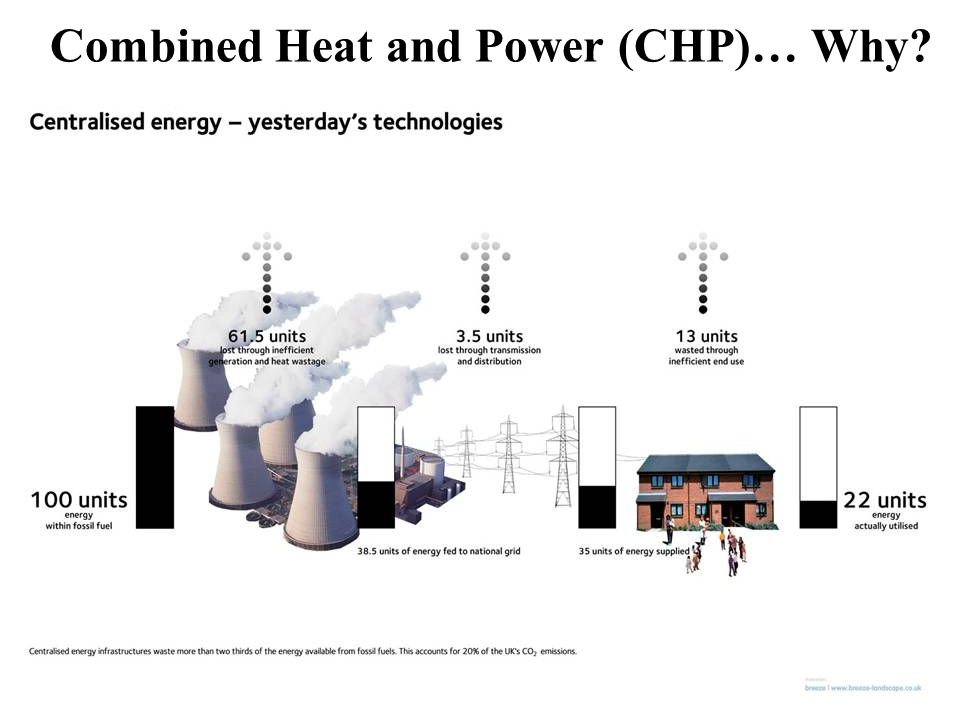 Combined Heat and Power (CHP)… Why