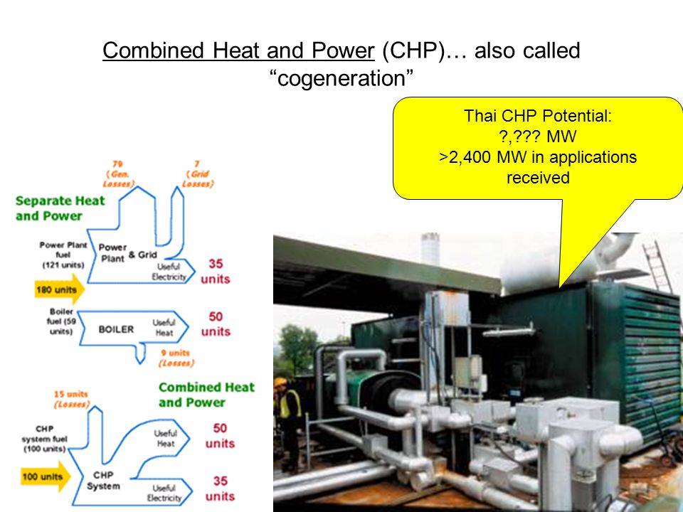 Combined Heat and Power (CHP)… also called cogeneration Thai CHP Potential: , .