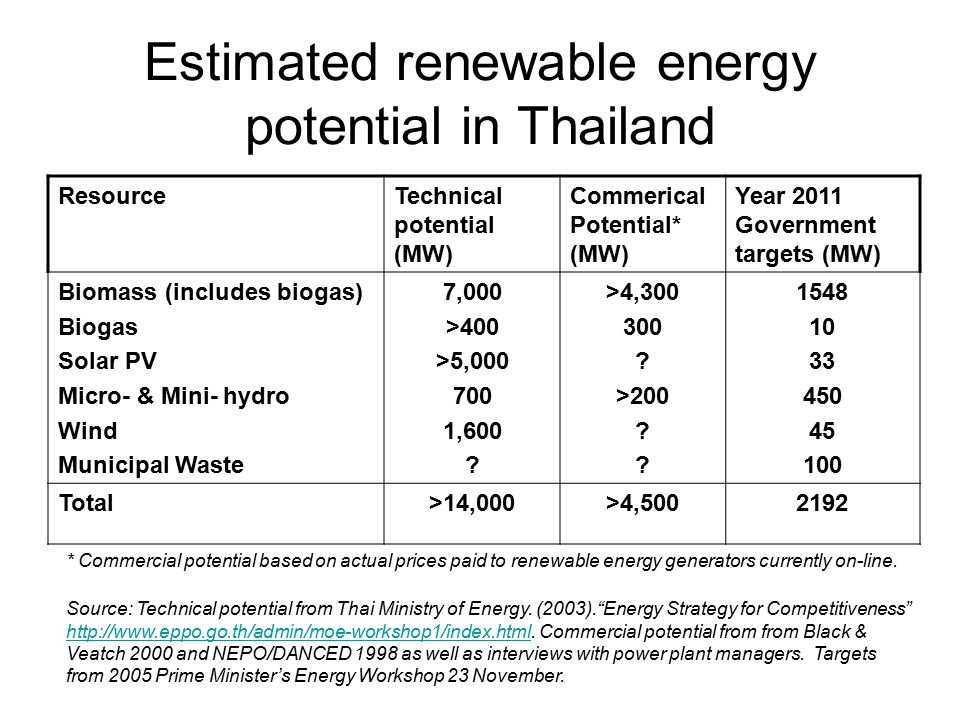 ResourceTechnical potential (MW) Commerical Potential* (MW) Year 2011 Government targets (MW) Biomass (includes biogas) Biogas Solar PV Micro- & Mini- hydro Wind Municipal Waste 7,000 >400 >5,000 700 1,600 .