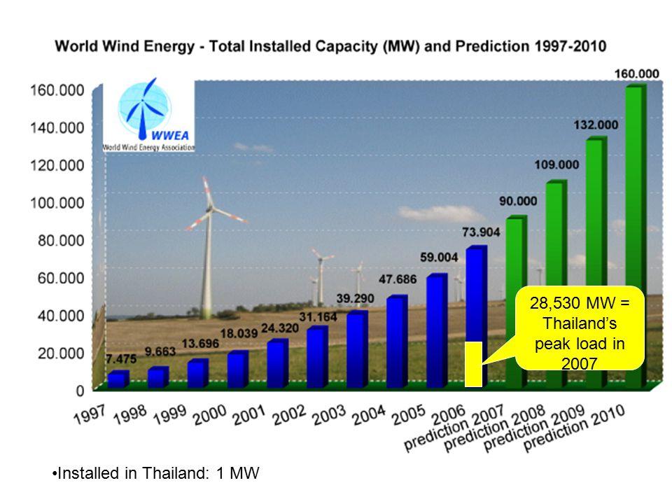 28,530 MW = Thailand's peak load in 2007 Installed in Thailand: 1 MW