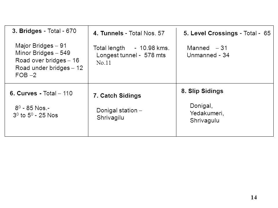 3. Bridges - Total - 670 Major Bridges – 91 Minor Bridges – 549 Road over bridges – 16 Road under bridges – 12 FOB – 2 4. Tunnels - Total Nos. 57 Tota