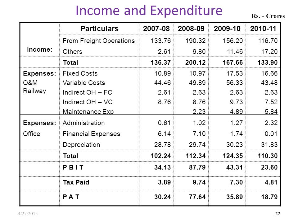 Income and Expenditure 4/27/2015 22 Income: Particulars2007-082008-092009-102010-11 From Freight Operations133.76190.32156.20116.70 Others2.619.8011.4617.20 Total136.37200.12167.66133.90 Expenses: O&M Railway Fixed Costs Variable Costs Indirect OH – FC Indirect OH – VC Maintenance Exp 10.89 44.46 2.61 8.76 10.97 49.89 2.63 8.76 2.23 17.53 56.33 2.63 9.73 4.89 16.66 43.48 2.63 7.52 5.84 Expenses:Administration0.611.021.272.32 OfficeFinancial Expenses6.147.101.740.01 Depreciation28.7829.7430.2331.83 Total102.24112.34124.35110.30 P B I T34.1387.7943.3123.60 Tax Paid3.899.747.304.81 P A T30.2477.6435.8918.79 Rs.