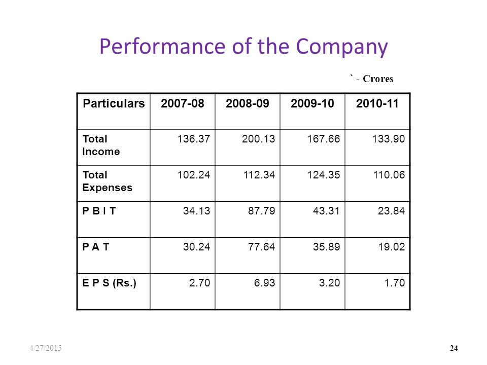 Performance of the Company 4/27/2015 24 Particulars2007-082008-092009-102010-11 Total Income 136.37200.13167.66133.90 Total Expenses 102.24112.34124.35110.06 P B I T34.1387.7943.3123.84 P A T30.2477.6435.8919.02 E P S (Rs.)2.706.933.201.70 ` - Crores