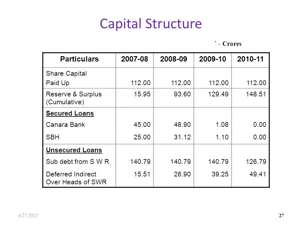 Capital Structure 4/27/2015 27 Particulars2007-082008-092009-102010-11 Share Capital Paid Up112.00 Reserve & Surplus (Cumulative) 15.9593.60129.49148.51 Secured Loans Canara Bank45.0048.901.080.00 SBH25.0031.121.100.00 Unsecured Loans Sub debt from S W R140.79 126.79 Deferred Indirect Over Heads of SWR 15.5126.9039.2549.41 ` - Crores