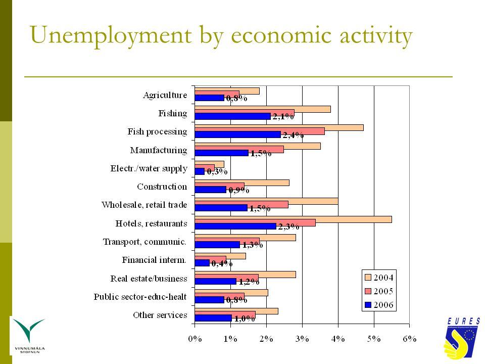 Unemployment by economic activity