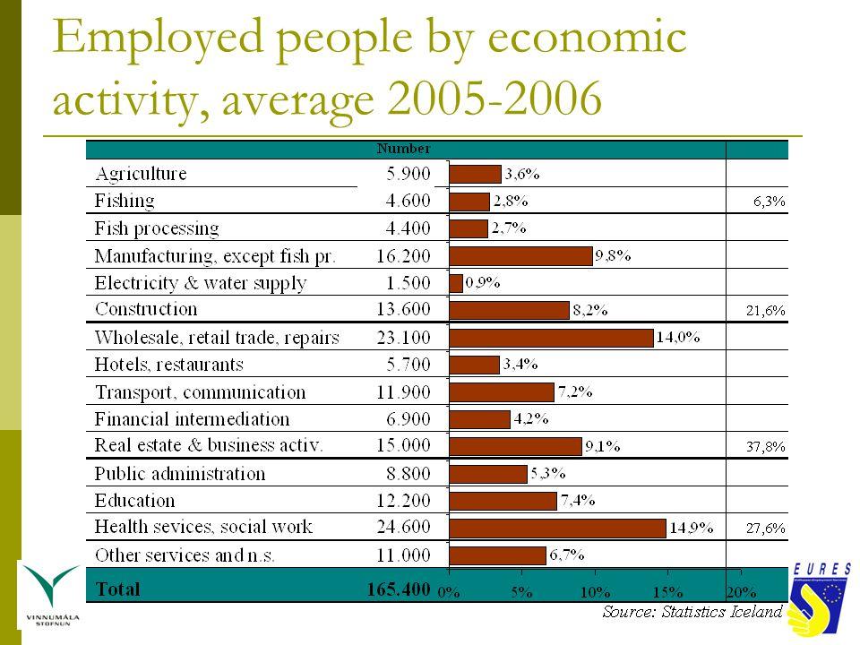 Employed people by economic activity, average 2005-2006