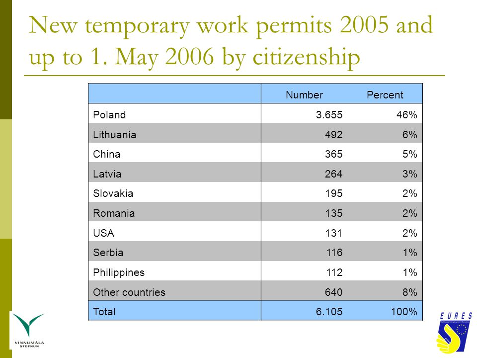 New temporary work permits 2005 and up to 1.