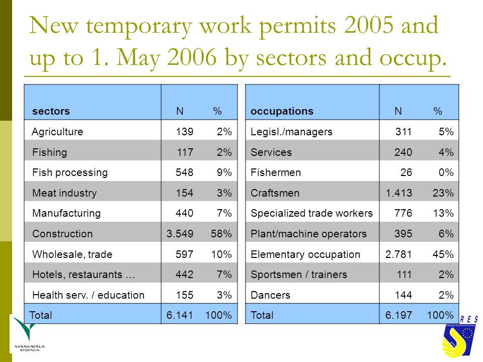New temporary work permits 2005 and up to 1. May 2006 by sectors and occup.