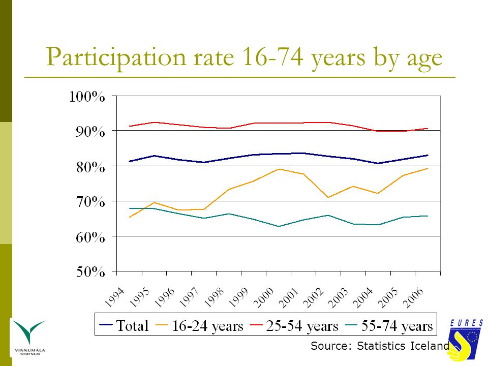 Participation rate of 60-64 years old in labour force in 2004 Source: Eurostat and more