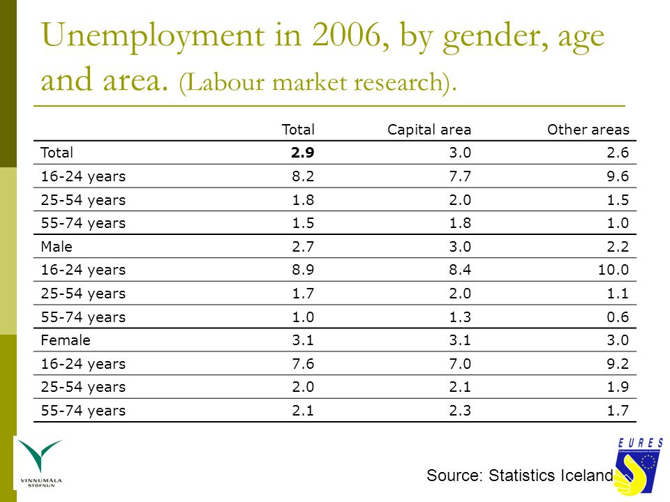 Unemployment in end of year 2006 in EU and some other countries Source: Eurostat and more