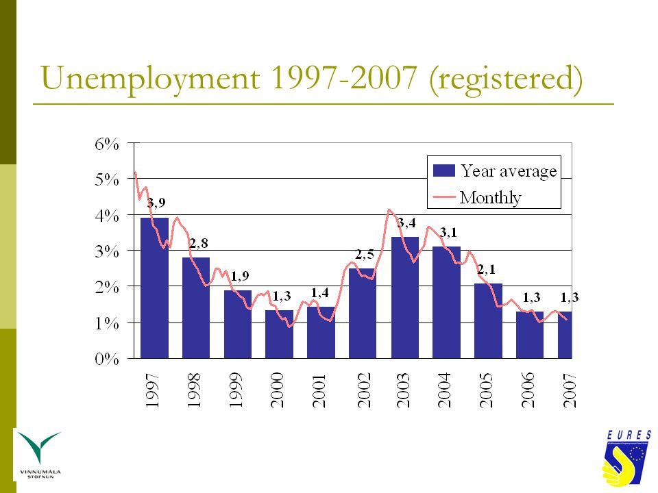Unemployment 1997-2007 (registered)