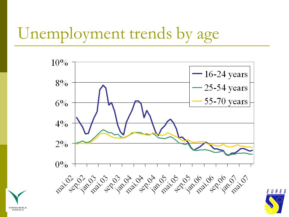 Net migration to/from Iceland last 20 years compared with unemployment trends Source: Statistics Iceland and Directorate of Labour