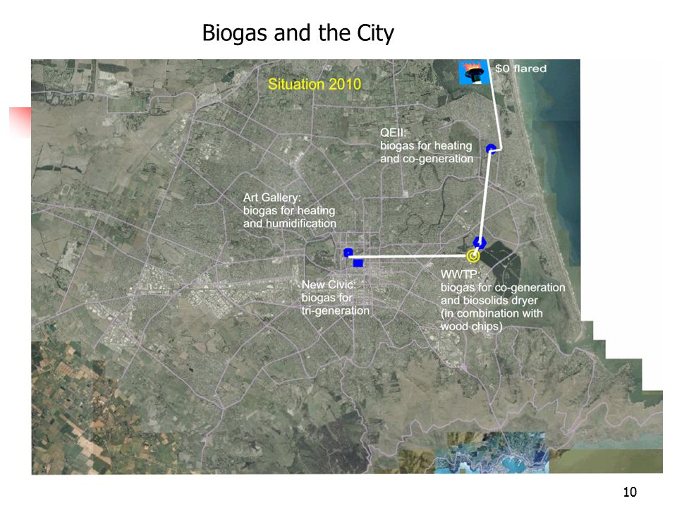 10 Biogas and the City