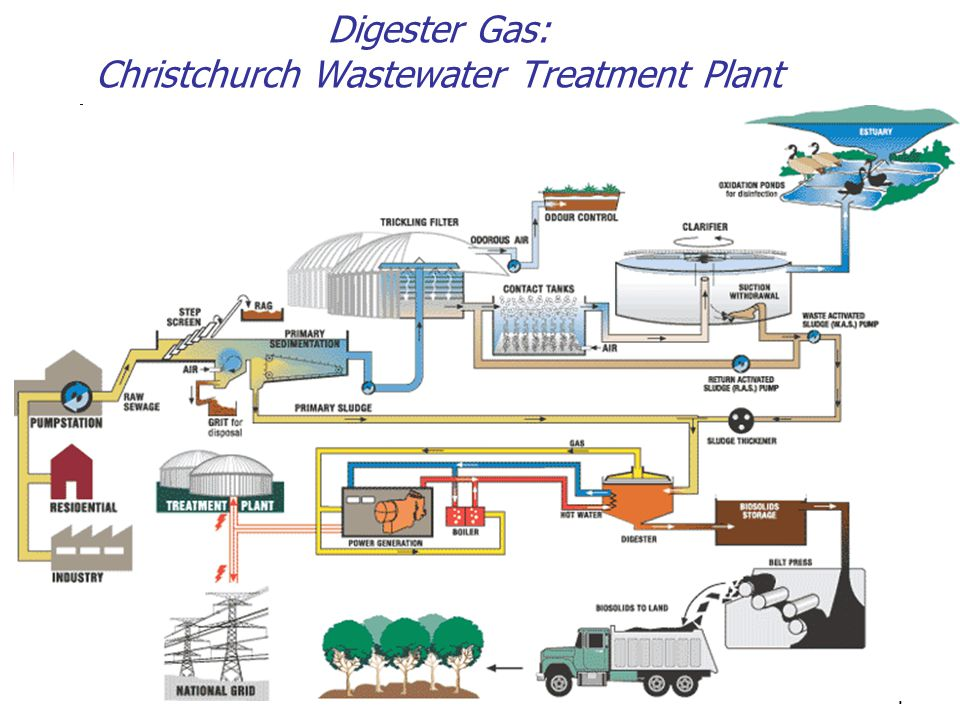 15 Burwood Landfill Gas Treatment Plant Chillers Flare Inward gas pipe Condensate collectors Compressors Controls Blast chiller Controls Fan
