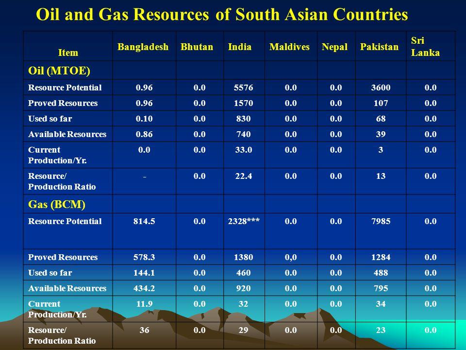 Oil and Gas Resources of South Asian Countries Item BangladeshBhutanIndiaMaldivesNepalPakistan Sri Lanka Oil (MTOE) Resource Potential0.960.055760.0 3