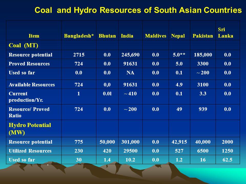 Coal and Hydro Resources of South Asian Countries ItemBangladesh*BhutanIndiaMaldivesNepalPakistan Sri Lanka Coal (MT) Resource potential27150.0245,690