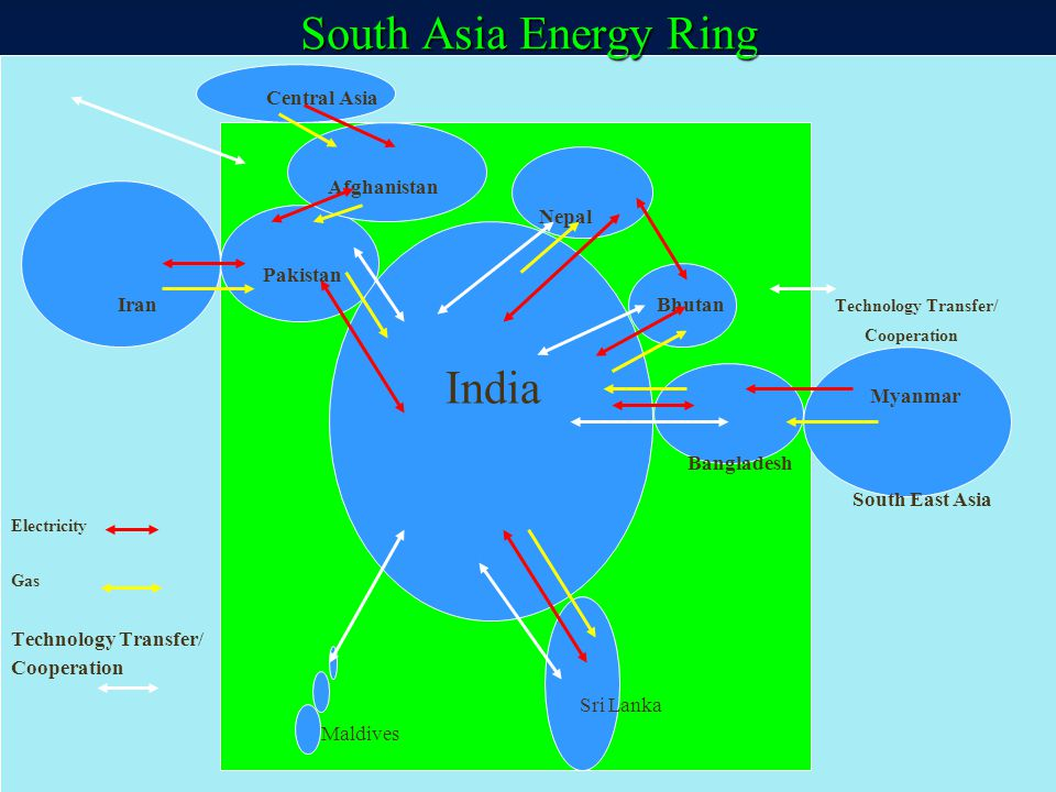 South Asia Energy Ring Central Asia Afghanistan Nepal Pakistan Iran Bhutan Technology Transfer/ Cooperation India Myanmar Bangladesh South East Asia E