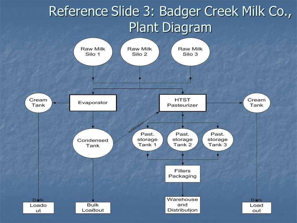 Reference Slide 3: Badger Creek Milk Co., Plant Diagram
