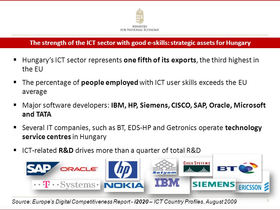 3 The strength of the ICT sector with good e-skills: strategic assets for Hungary  Hungary's ICT sector represents one fifth of its exports, the third highest in the EU  The percentage of people employed with ICT user skills exceeds the EU average  Major software developers: IBM, HP, Siemens, CISCO, SAP, Oracle, Microsoft and TATA  Several IT companies, such as BT, EDS-HP and Getronics operate technology service centres in Hungary  ICT-related R&D drives more than a quarter of total R&D Source: Europe's Digital Competitiveness Report - i2020 – ICT Country Profiles, August 2009