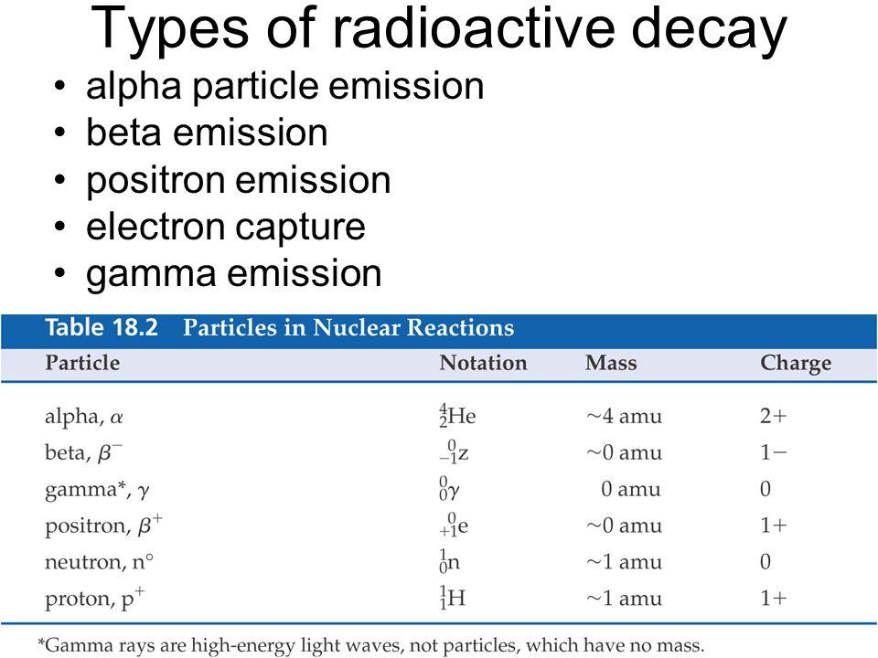 Types of radioactive decay alpha particle emission beta emission positron emission electron capture gamma emission