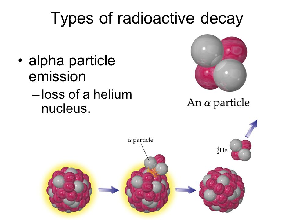 Types of radioactive decay alpha particle emission –loss of a helium nucleus.