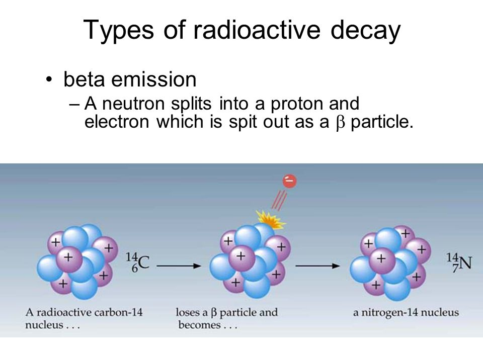 Types of radioactive decay beta emission –A neutron splits into a proton and electron which is spit out as a  particle.