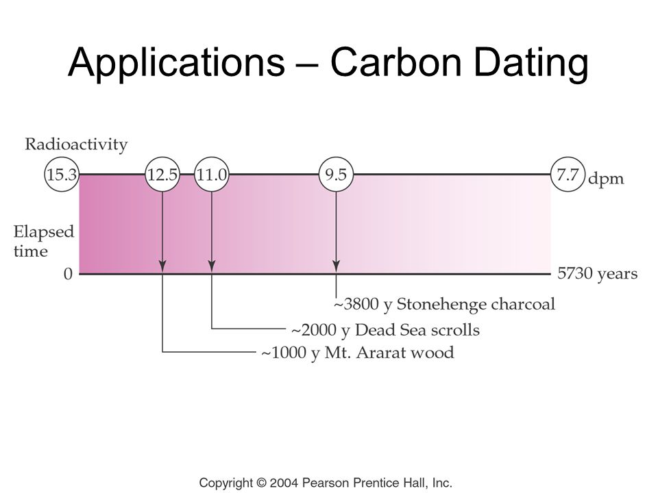 Applications – Carbon Dating