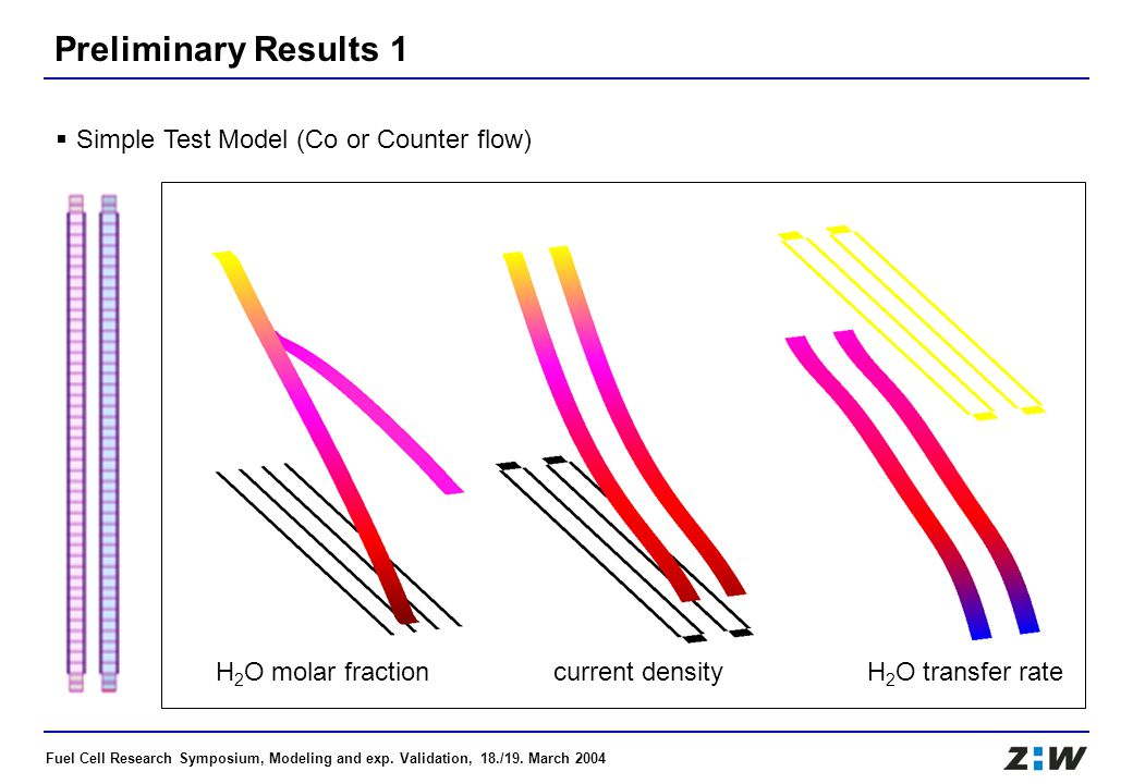 Fuel Cell Research Symposium, Modeling and exp. Validation, 18./19. March 2004 Preliminary Results 1  Simple Test Model (Co or Counter flow) H 2 O mo