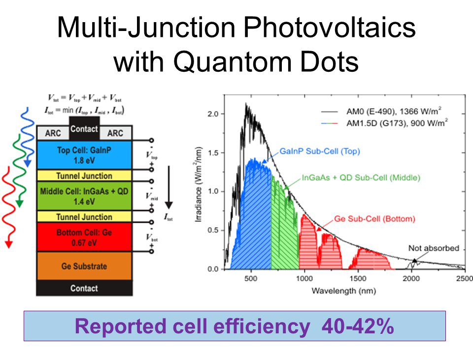 Multi-Junction Photovoltaics with Quantom Dots Reported cell efficiency 40-42%