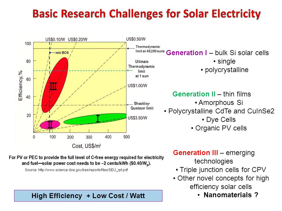 Source: http://www.science.doe.gov/bes/reports/files/SEU_rpt.pdf Generation I – bulk Si solar cells single polycrystalline Generation II – thin films Amorphous Si Polycrystalline CdTe and CuInSe2 Dye Cells Organic PV cells Generation III – emerging technologies Triple junction cells for CPV Other novel concepts for high efficiency solar cells Nanomaterials .
