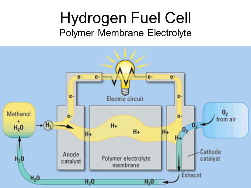Hydrogen Fuel Cell Polymer Membrane Electrolyte