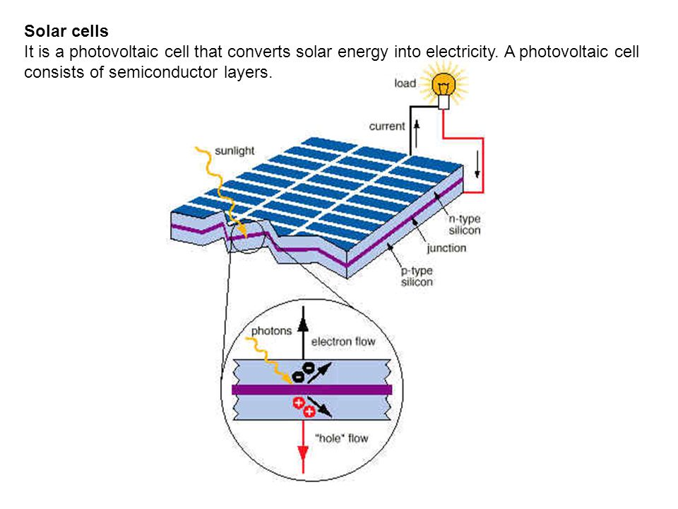 Solar cells It is a photovoltaic cell that converts solar energy into electricity. A photovoltaic cell consists of semiconductor layers.
