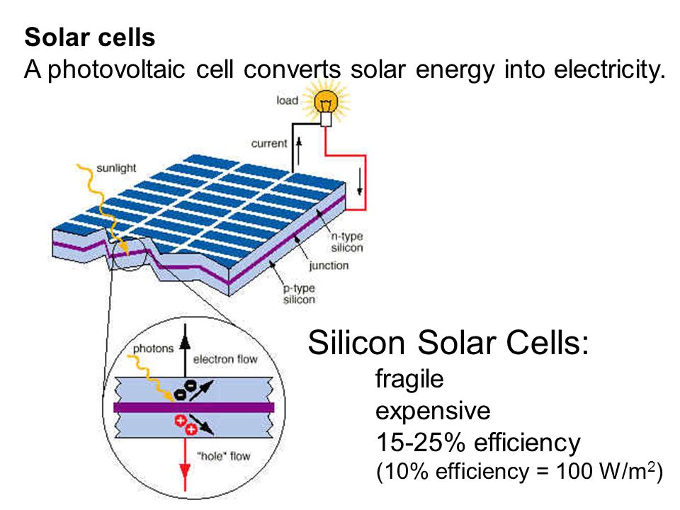 Solar cells A photovoltaic cell converts solar energy into electricity.