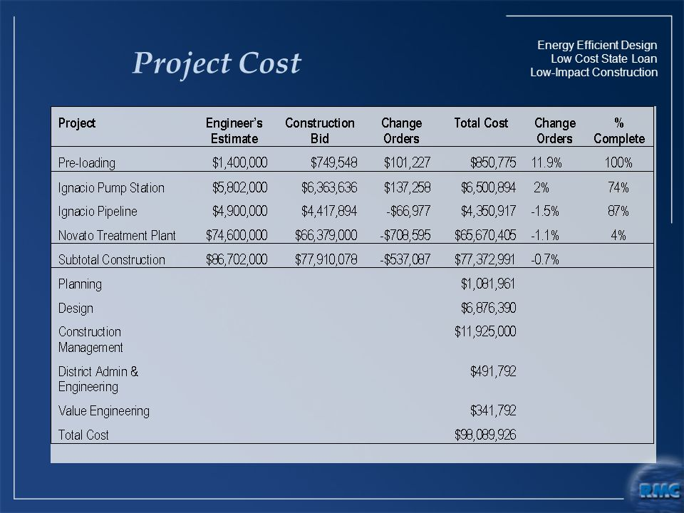 Energy Efficient Design Low Cost State Loan Low-Impact Construction Project Cost