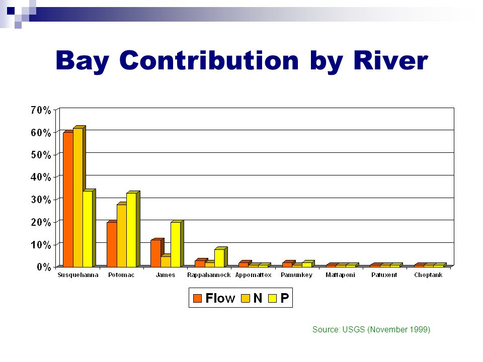 Bay Contribution by River Source: USGS (November 1999)