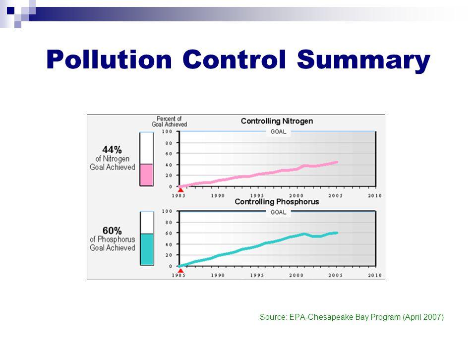 Pollution Control Summary Source: EPA-Chesapeake Bay Program (April 2007)
