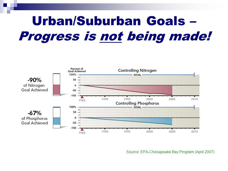 Urban/Suburban Goals – Progress is not being made! Source: EPA-Chesapeake Bay Program (April 2007)