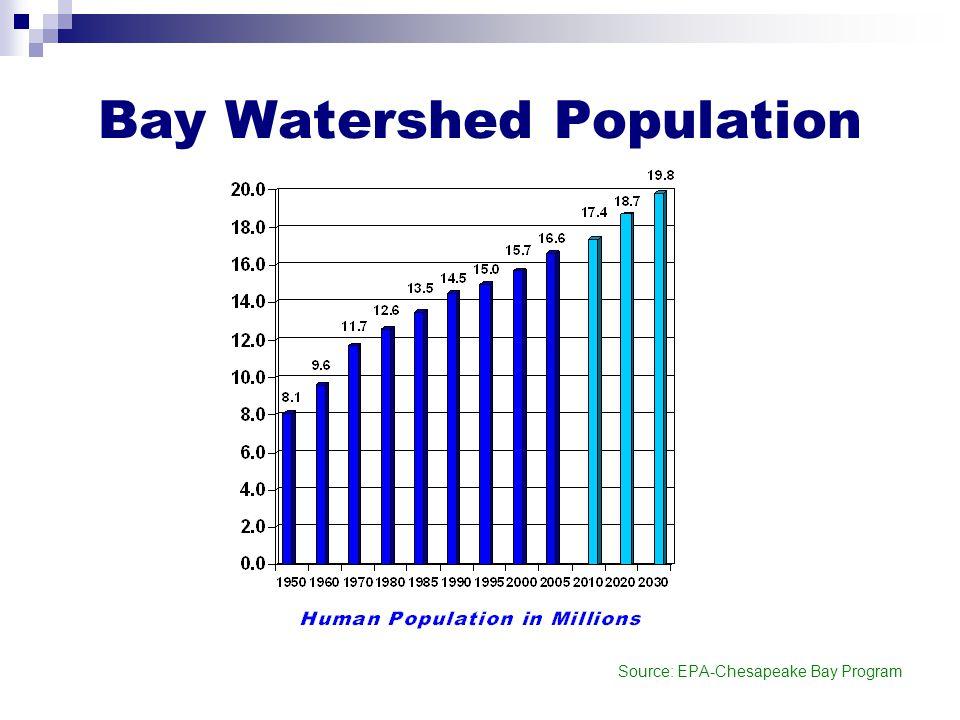 Bay Watershed Population Source: EPA-Chesapeake Bay Program