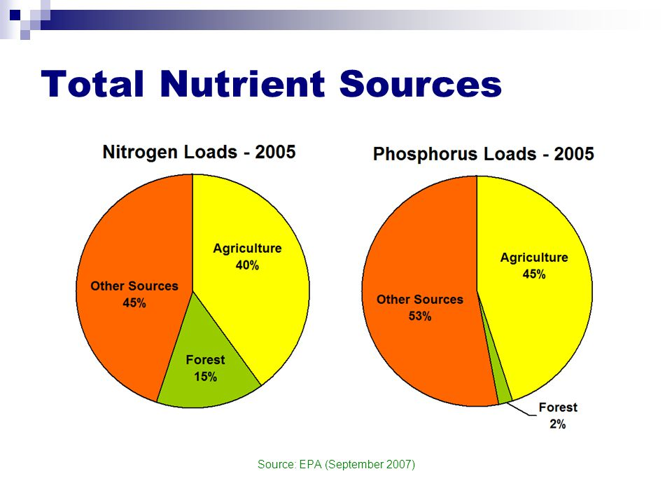 Total Nutrient Sources Source: EPA (September 2007)