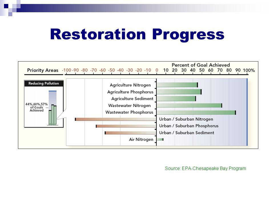 Restoration Progress Source: EPA-Chesapeake Bay Program
