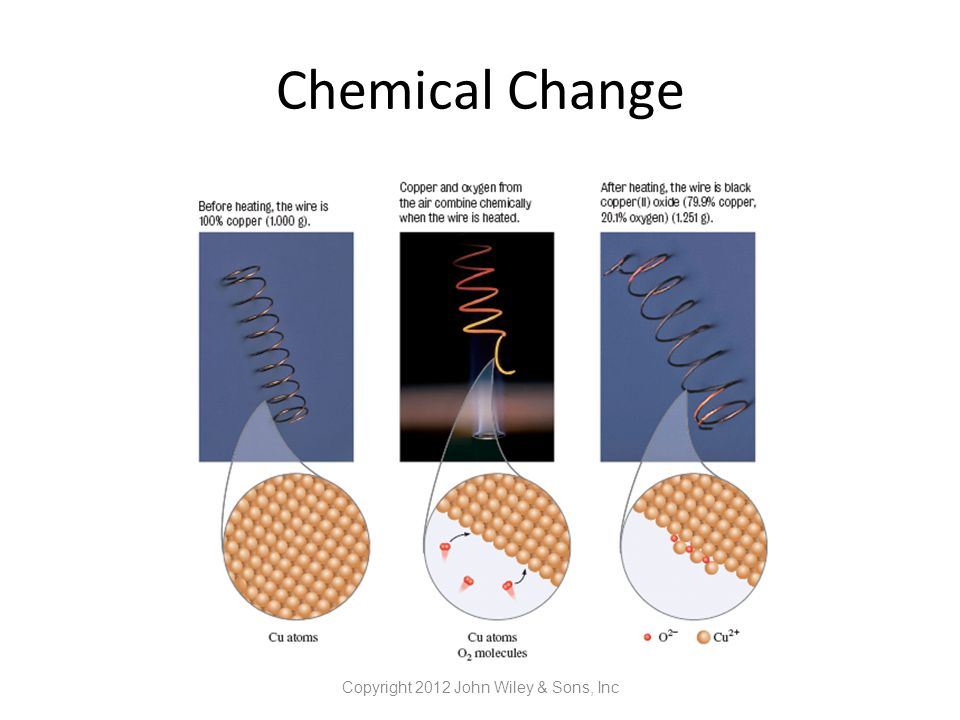Chemical Change Copyright 2012 John Wiley & Sons, Inc