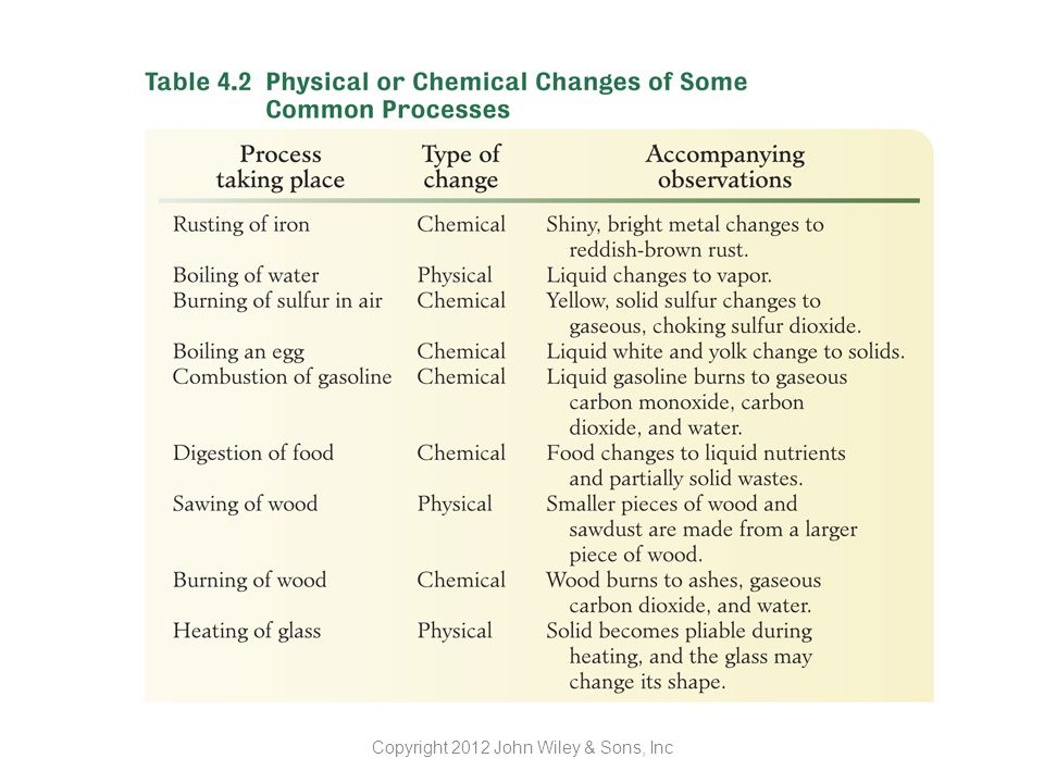 Chemical and Physical Changes Copyright 2012 John Wiley & Sons, Inc