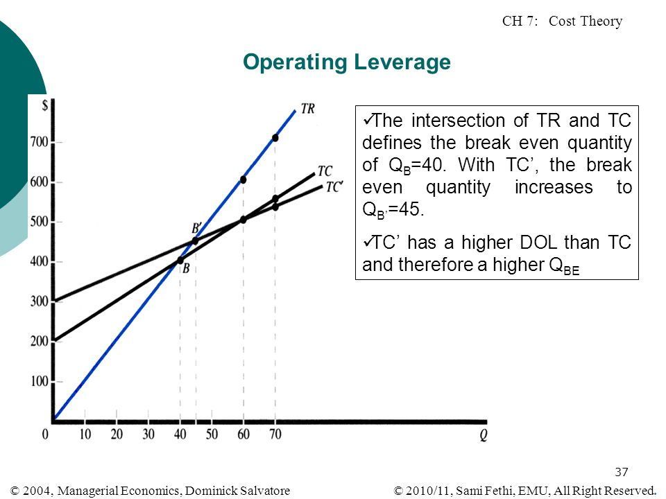 CH 7: Cost Theory © 2010/11, Sami Fethi, EMU, All Right Reserved. © 2004, Managerial Economics, Dominick Salvatore 37 Operating Leverage The intersect