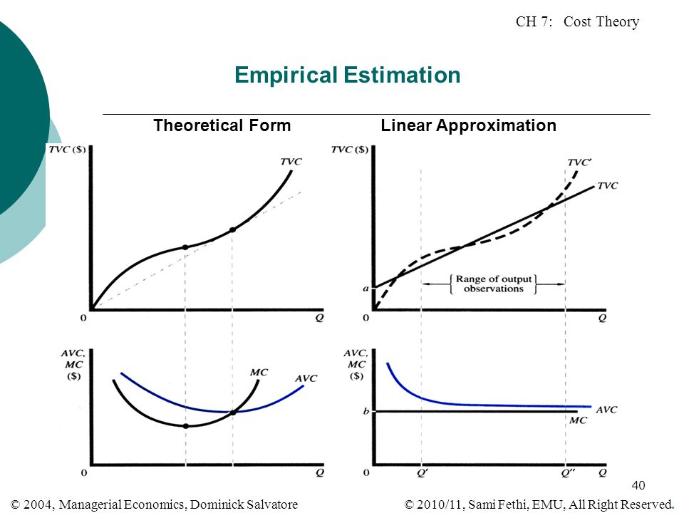 CH 7: Cost Theory © 2010/11, Sami Fethi, EMU, All Right Reserved. © 2004, Managerial Economics, Dominick Salvatore 40 Empirical Estimation Theoretical