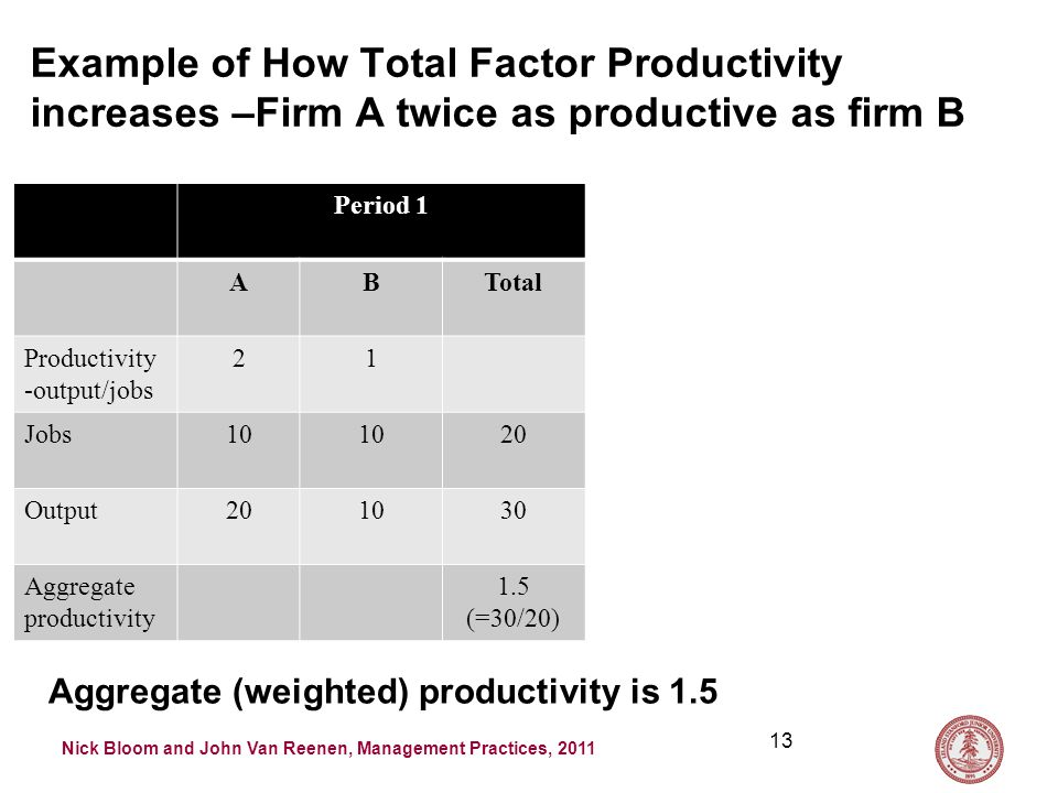 Nick Bloom and John Van Reenen, Management Practices, 2011 Example of How Total Factor Productivity increases –Firm A twice as productive as firm B Period 1 ABTotal Productivity -output/jobs 21 Jobs10 20 Output201030 Aggregate productivity 1.5 (=30/20) 13 Aggregate (weighted) productivity is 1.5