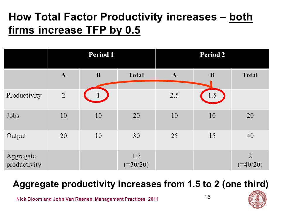 Nick Bloom and John Van Reenen, Management Practices, 2011 How Total Factor Productivity increases – both firms increase TFP by 0.5 Period 1Period 2 ABTotalAB Productivity212.51.5 Jobs10 2010 20 Output201030251540 Aggregate productivity 1.5 (=30/20) 2 (=40/20) 15 Aggregate productivity increases from 1.5 to 2 (one third)