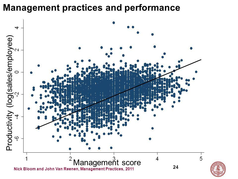 Nick Bloom and John Van Reenen, Management Practices, 2011 24 Management practices and performance Management score Productivity (log(sales/employee)