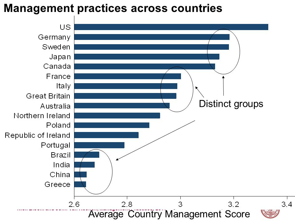 Nick Bloom and John Van Reenen, Management Practices, 2011 Management practices across countries Average Country Management Score Distinct groups